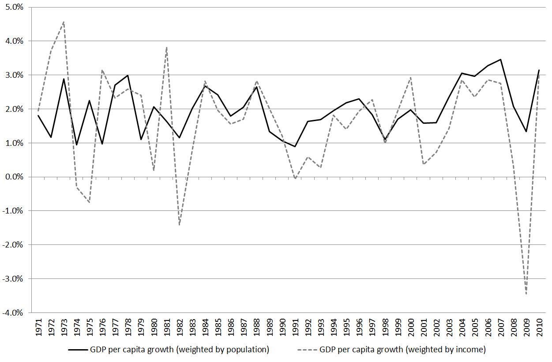 gdp per capita as an indicator of { parentindicatorunit } { relatedlength .