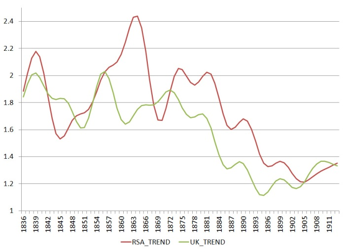 Wheat price trends in the UK and South Africa