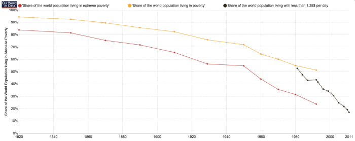 Global poverty the last two hundred years