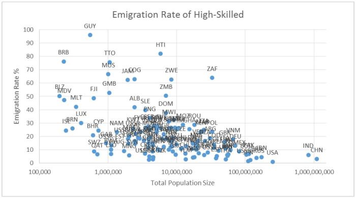 emigration-rate
